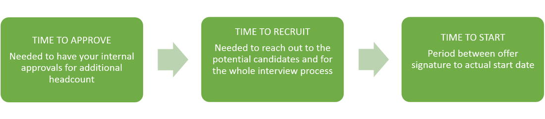 Lead times for privacy recruitment process